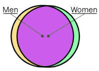 venn-men-women