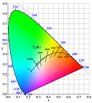 "CIE chromaticity diagram. The black line through the middle shows the ""black body"" radiation curve. The various ""white"" color temperatures are found along this line."