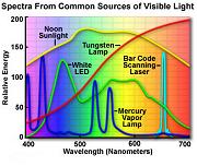 spectrums