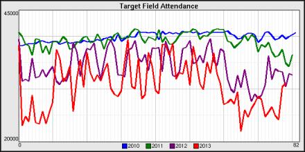 target_field