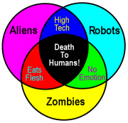 Venn diagrams are just set theory in action!