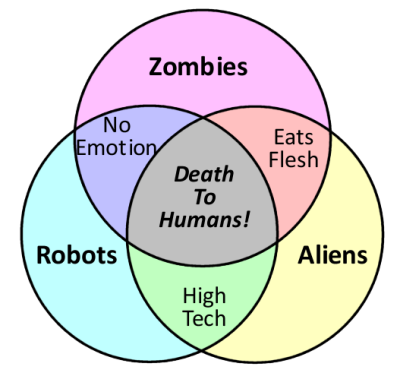 ghost zombie venn diagram 180 years of venn | logos con carne