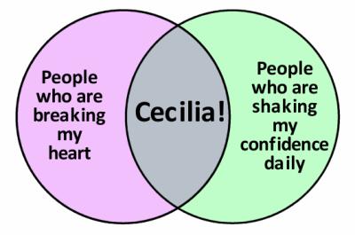 Venn Cecilia