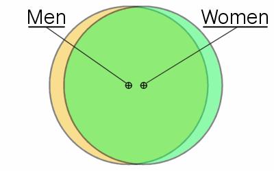 Venn gender