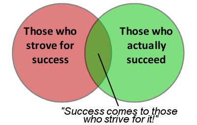 Venn success