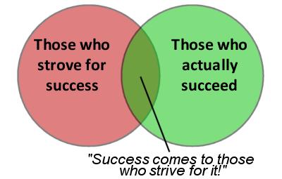 Venn success
