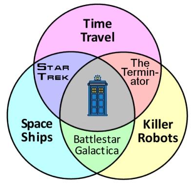 Venn TARDIS