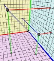magnitude vectors