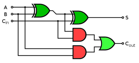 Full Adder logic circuit