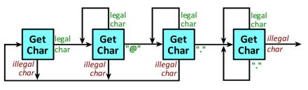 state diagram 2