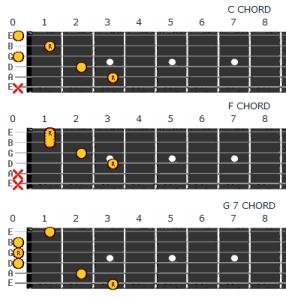 Guitar Chords C, F, G7