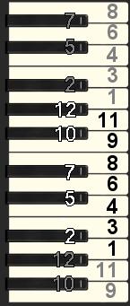 piano keys 12