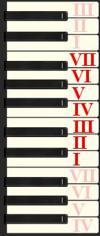 piano keys 8
