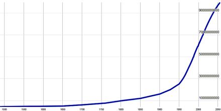 population curve