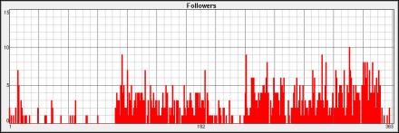 followers-2013-s