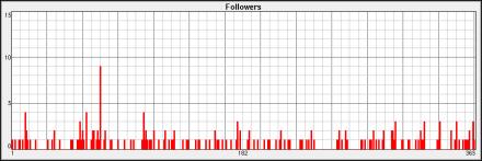 followers-2014-s