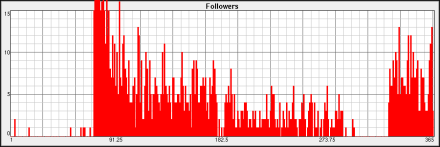 followers-2015-s
