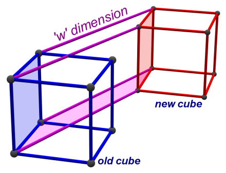 cube-to-tesseract