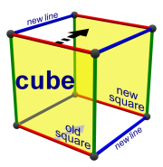 square-to-cube