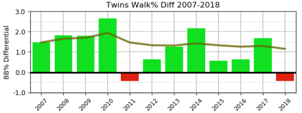 twins-dif-bb