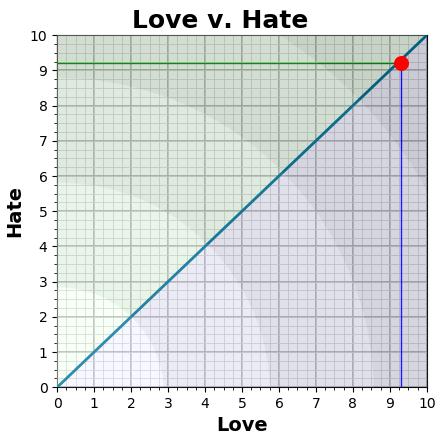 Love v. Hate