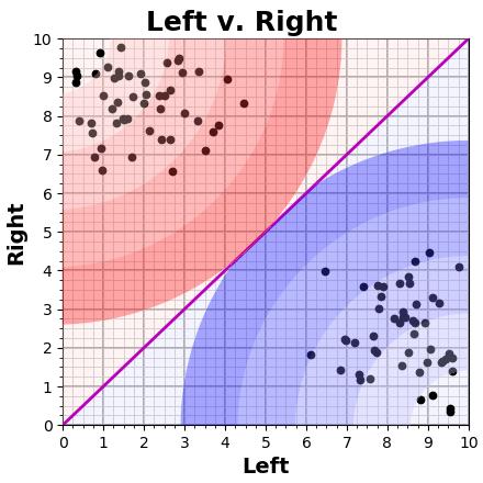 Left v. Right