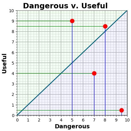 Dangerous v. Useful
