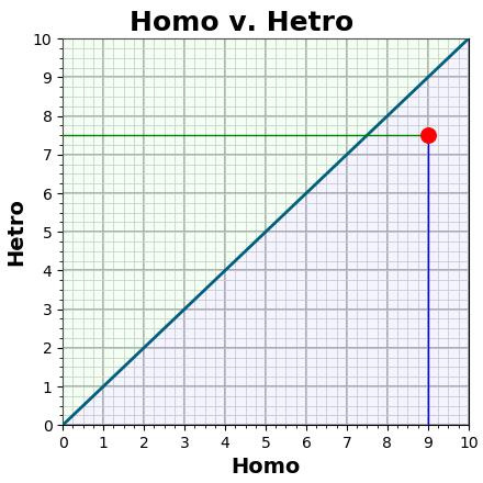 Home v. Hetro