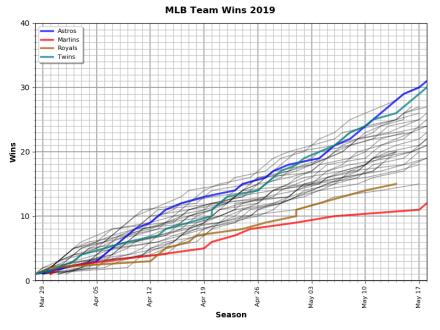 Chart: MLB Wins