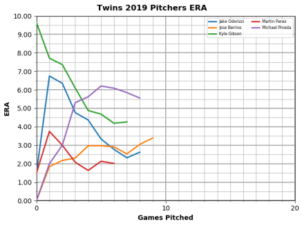 Chart: Twins Starters