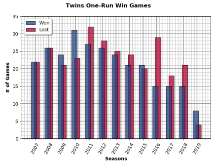 Chart: One-Run Games