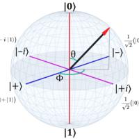 QM 101: Bloch Sphere